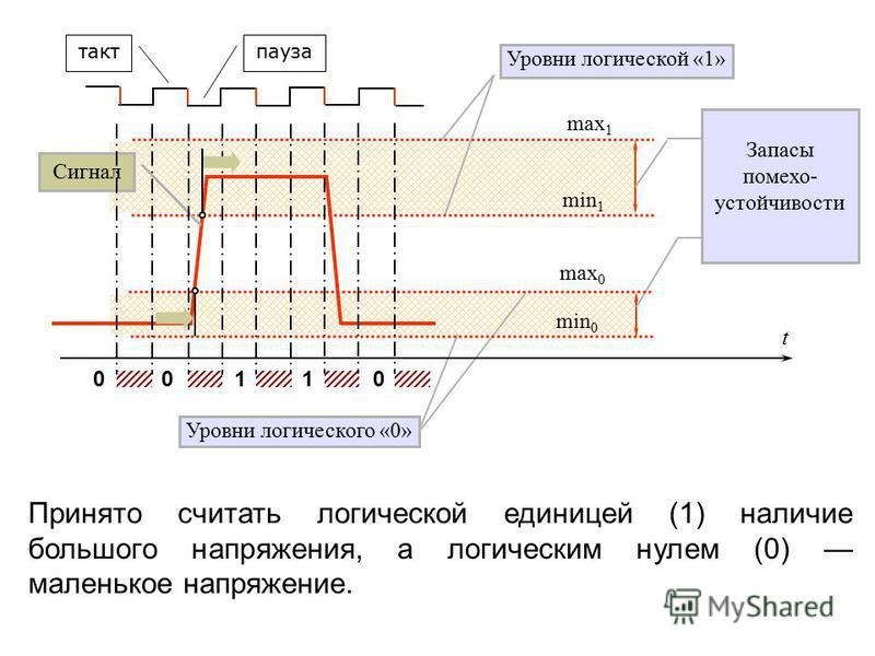 Принято считать логической единицей (1) наличие большого напряжения, а логическим нулем (0) маленькое напряжение. Запасы помехоустойчивости Уровни логической «1» Уровни логического «0» min 0 min 1 max 0 max 1 Сигнал t 0110 0 такт пауза