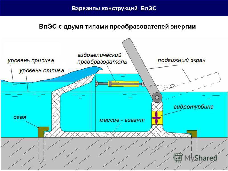 Варианты конструкций ВлЭС ВлЭС с двумя типами преобразователей энергии