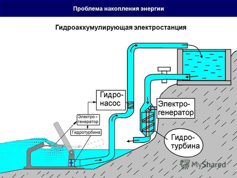 Проблема накопления энергии Гидроаккумулирующая электростанция
