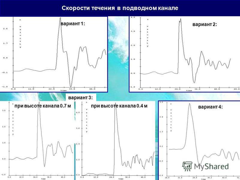 Скорости течения в подводном канале вариант 1: вариант 2: вариант 3: при высоте канала 0.7 м при высоте канала 0.4 м вариант 4: