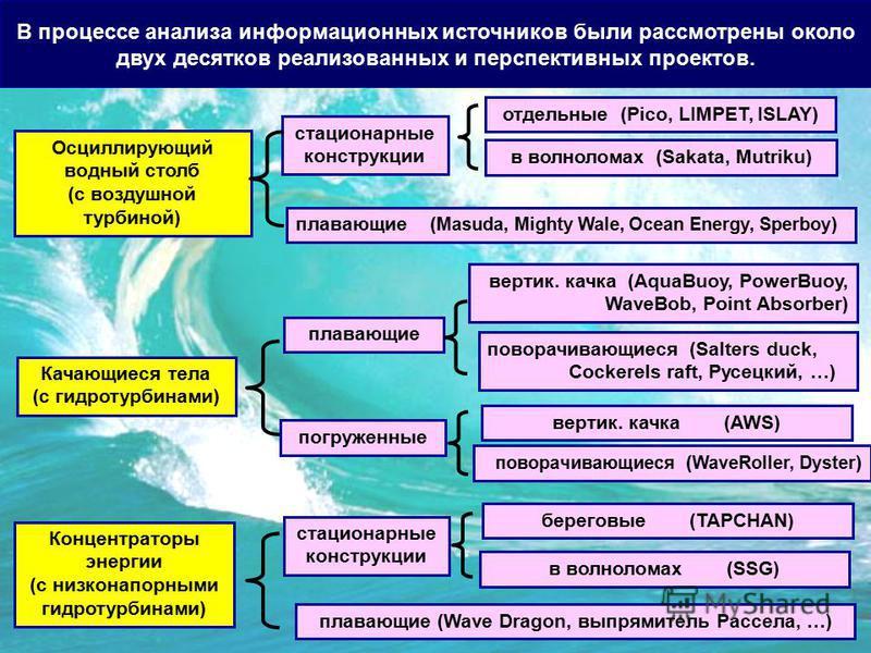 В процессе анализа информационных источников были рассмотрены около двух десятков реализованных и перспективных проектов. Осциллирующий водный столб (с воздушной турбиной) Качающиеся тела (с гидротурбинами) Концентраторы энергии (с низконапорными гид
