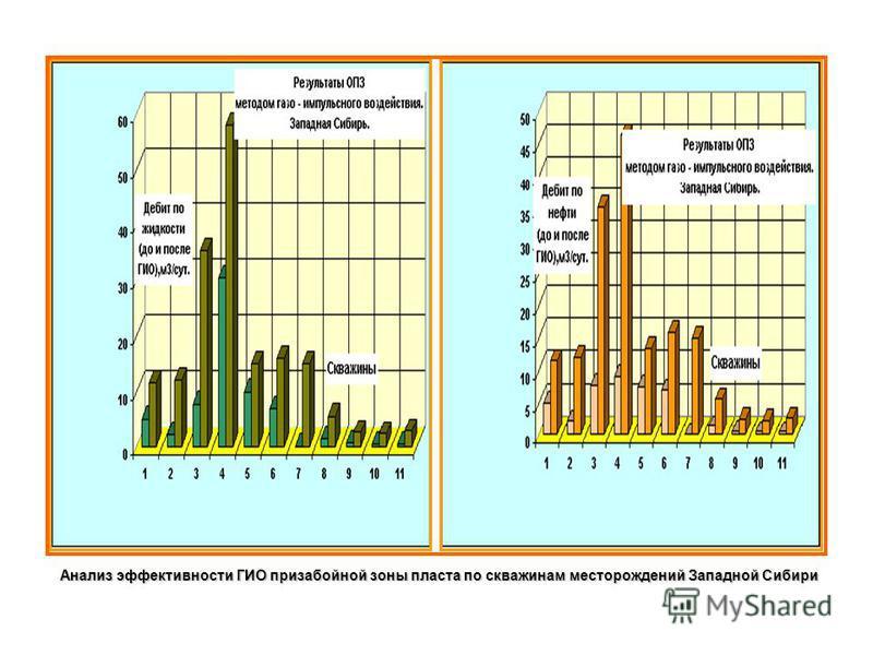 Анализ эффективности ГИО призабойной зоны пласта по скважинам месторождений Западной Сибири