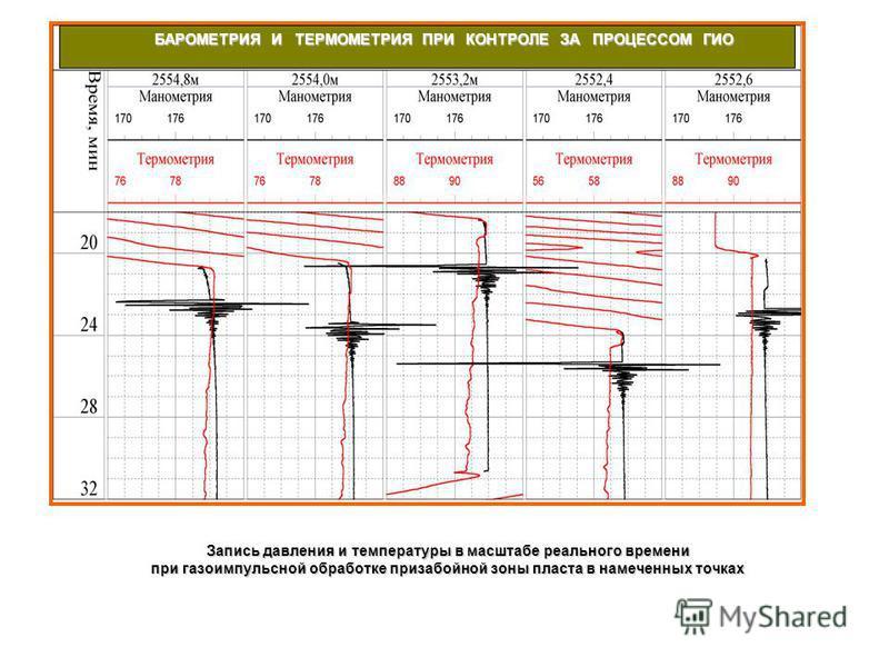 Запись давления и температуры в масштабе реального времени при газоимпульсной обработке призабойной зоны пласта в намеченных точках БАРОМЕТРИЯ И ТЕРМОМЕТРИЯ ПРИ КОНТРОЛЕ ЗА ПРОЦЕССОМ ГИО