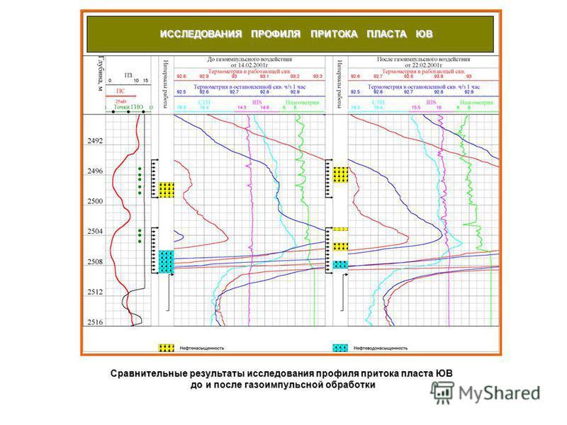 Сравнительные результаты исследования профиля притока пласта ЮВ до и после газоимпульсной обработки до и после газоимпульсной обработки ИССЛЕДОВАНИЯ ПРОФИЛЯ ПРИТОКА ПЛАСТА ЮВ
