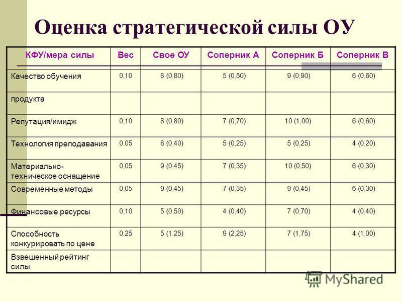 Оценка стратегической силы ОУ КФУ/мера силы ВесСвое ОУСоперник АСоперник БСоперник В Качество обучения 0,10 8 (0,80) 5 (0,50) 9 (0,90) 6 (0,60) продукта Репутация/имидж 0,10 8 (0,80) 7 (0,70)10 (1,00) 6 (0,60) Технология преподавания 0,05 8 (0,40) 5