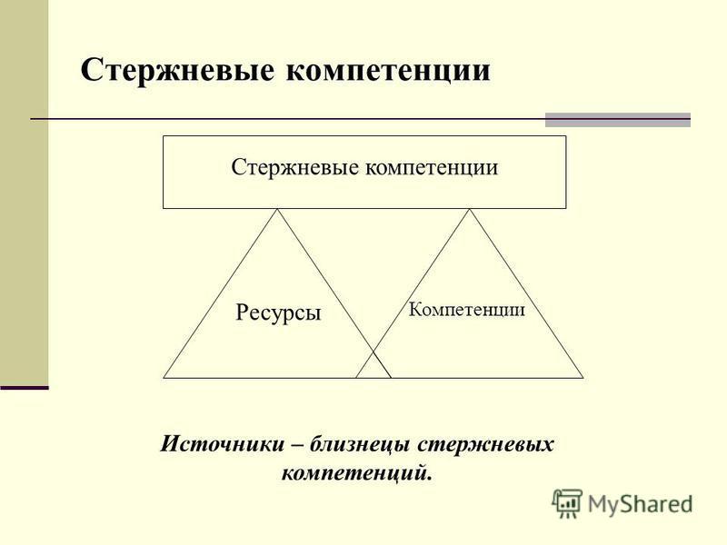 Стержневые компетенции Ресурсы Компетенции Источники – близнецы стержневых компетенций.