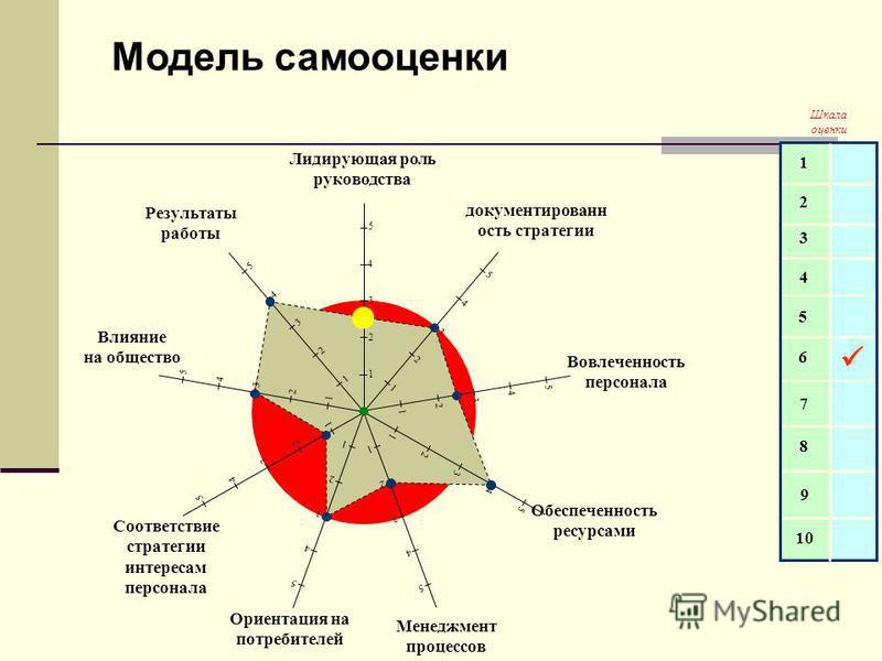 Модель самооценки Шкала оценки 1 2 3 4 5 6 7 8 9 10 5 4 3 2 1 5 4 3 2 1 5 4 3 2 1 5 4 3 2 1 5 4 3 2 1 5 4 3 2 1 5 4 3 2 1 5 4 3 2 1 5 4 3 2 1 Лидирующая роль руководства документированн ость стратегии Вовлеченность персонала Обеспеченность ресурсами