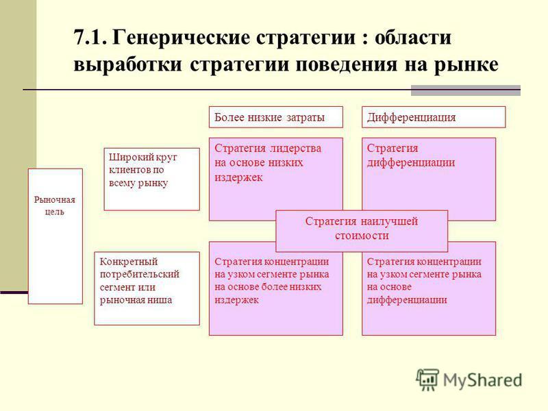 7.1. Генерические стратегии : области выработки стратегии поведения на рынке Стратегия концентрации на узком сегменте рынка на основе более низких издержек Стратегия концентрации на узком сегменте рынка на основе дифференциации Стратегия лидерства на