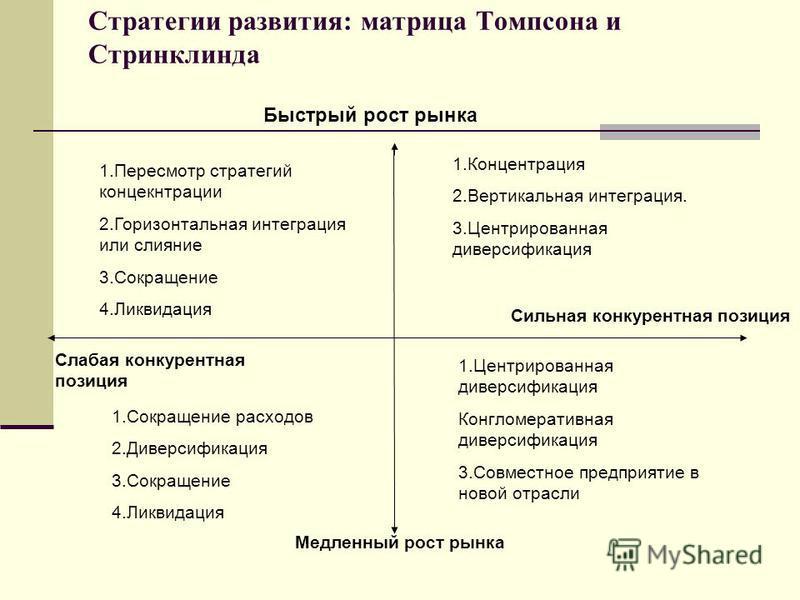 Стратегии развития: матрица Томпсона и Стринклинда 1. Пересмотр стратегий концекнтрации 2. Горизонтальная интеграция или слияние 3. Сокращение 4. Ликвидация 1. Концентрация 2. Вертикальная интеграция. 3. Центрированная диверсификация Быстрый рост рын
