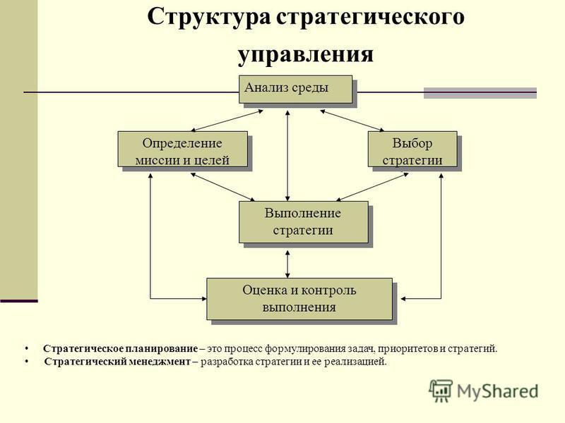 Структура стратегического управления Анализ среды Выбор стратегии Определение миссии и целей Выполнение стратегии Оценка и контроль выполнения Оценка и контроль выполнения Стратегическое планирование – это процесс формулирования задач, приоритетов и