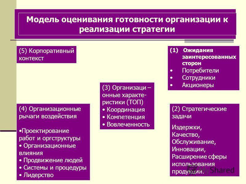 Модель оценивания готовности организации к реализации стратегии (5) Корпоративный контекст (3) Организаци – онные характе- ристики (ТОП) Координация Компетенция Вовлеченность (1) Ожидания заинтересованных сторон Потребители Сотрудники Акционеры (2) С