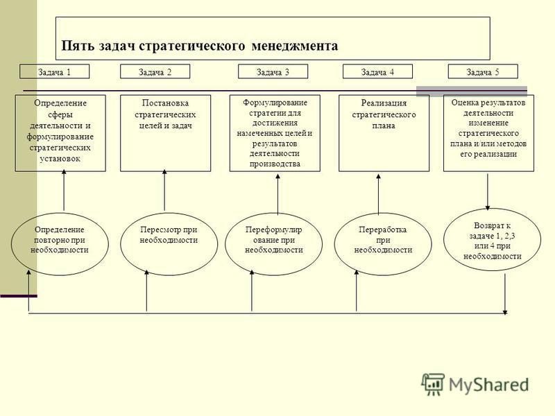Пять задач стратегического менеджмента Определение сферы деятельности и формулирование стратегических установок Постановка стратегических целей и задач Формулирование стратегии для достижения намеченных целей и результатов деятельности производства Р