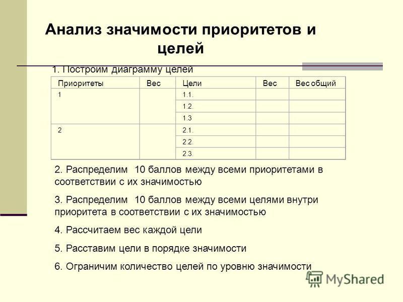 Анализ значимости приоритетов и целей 1. Построим диаграмму целей Приоритеты ВесЦели ВесВес общий 1 1.1. 1.2. 1.3 2 2.1. 2.2. 2.3. 2. Распределим 10 баллов между всеми приоритетами в соответствии с их значимостью 3. Распределим 10 баллов между всеми