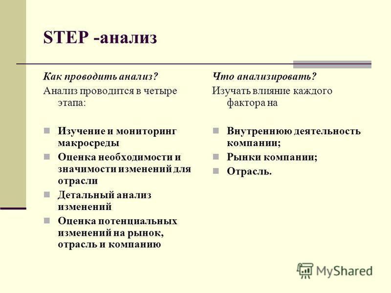 STEP -анализ Как проводить анализ? Анализ проводится в четыре этапа: Изучение и мониторинг макросреды Оценка необходимости и значимости изменений для отрасли Детальный анализ изменений Оценка потенциальных изменений на рынок, отрасль и компанию Что а