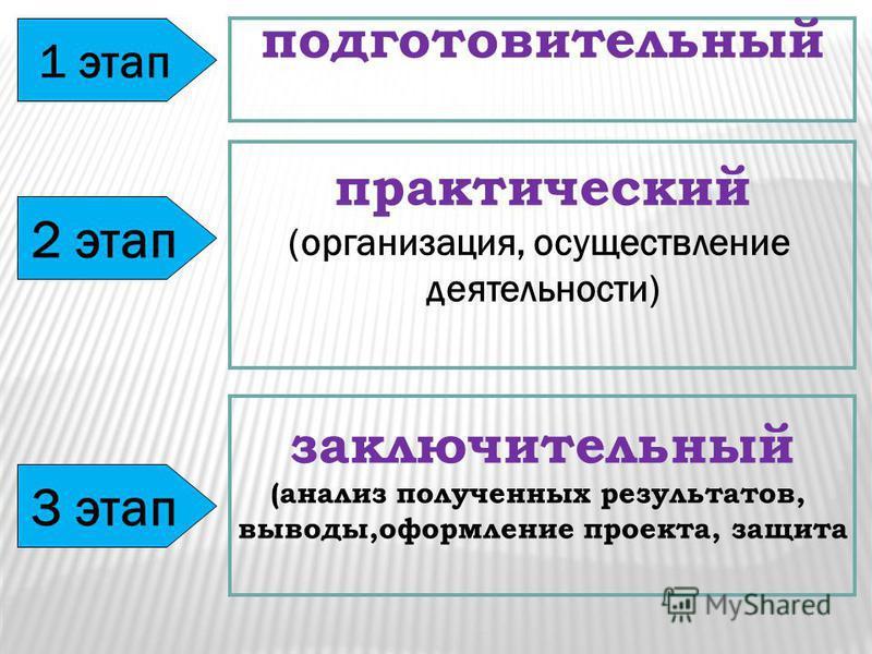 1 этап подготовительный практический (организация, осуществление деятельности) заключительный (анализ полученных результатов, выводы,оформление проекта, защита 2 этап 3 этап