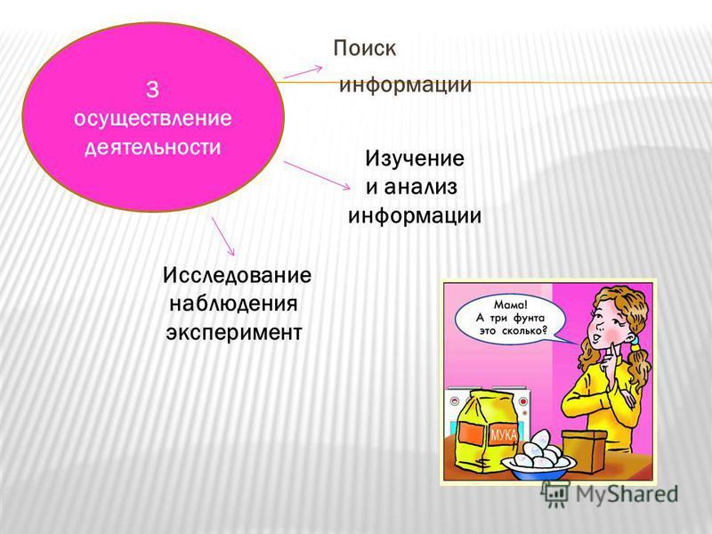 3 осуществление деятельности Изучение и анализ информации Исследование наблюдения эксперимент