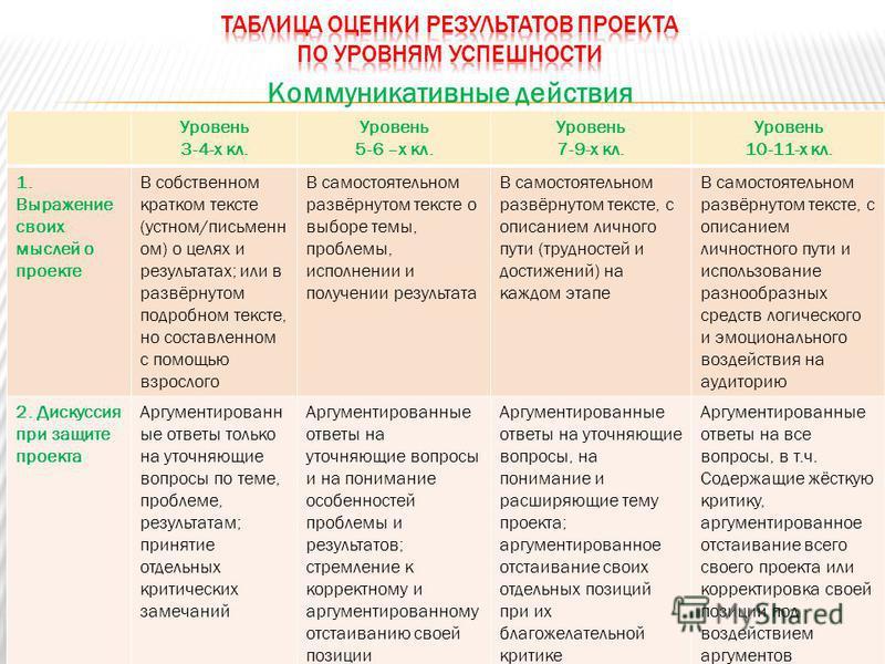 Коммуникативные действия Уровень 3-4-х кл. Уровень 5-6 –х кл. Уровень 7-9-х кл. Уровень 10-11-х кл. 1. Выражение своих мыслей о проекте В собственном кратком тексте (устном/письменн ом) о целях и результатах; или в развёрнутом подробном тексте, но со