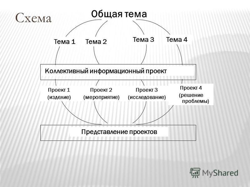 Общая тема Тема 1Тема 2 Тема 3Тема 4 Коллективный информационный проект Проект 1 (изделие) Проект 2 (мероприятие) Проект 4 (решение проблемы) Проект 3 (исследование) Представление проектов Схема