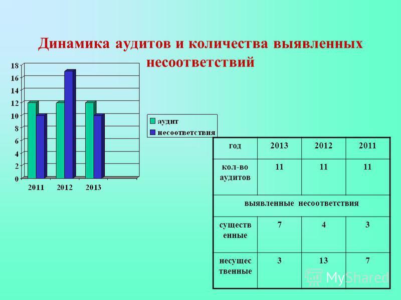 Динамика аудитов и количества выявленных несоответствий год 201320122011 кол-во аудитов 111 выявленные несоответствия существ енные 743 несущес твенные 3137