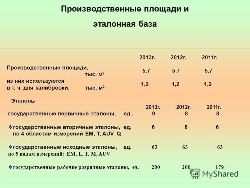 Производственные площади и эталонная база Производственные площади, тыс. м 2 из них используются в т. ч. для калибровки, тыс. м 2 2013 г. 2012 г. 2011 г. 5,7 5,7 5,7 1,2 1,2 1,2 Эталоны 2013 г. 2012 г. 2011 г. государственные первичные эталоны, ед. 9