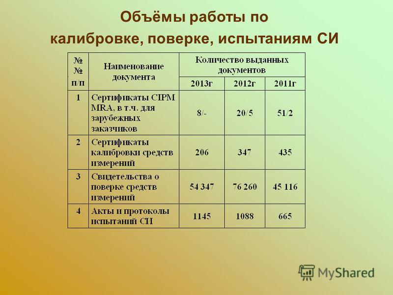 Объёмы работы по калибровке, поверке, испытаниям СИ
