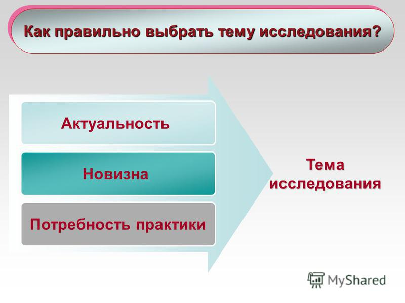 Актуальность Новизна Потребность практики Тема исследования Как правильно выбрать тему исследования?