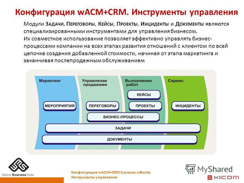 Конфигурация wACM+CRM. Инструменты управления Модули З АДАЧИ, П ЕРЕГОВОРЫ, К ЕЙСЫ, П РОЕКТЫ, И НЦИДЕНТЫ и Д ОКУМЕНТЫ являются специализированными инструментами для управления бизнесом. Их совместное использование позволяет эффективно управлять бизнес
