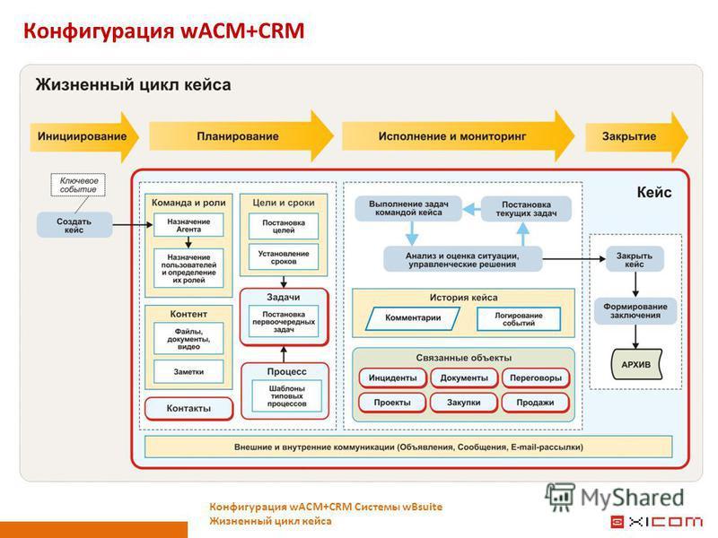 Конфигурация wACM+CRM Конфигурация wACM+CRM Системы wBsuite Жизненный цикл кейса