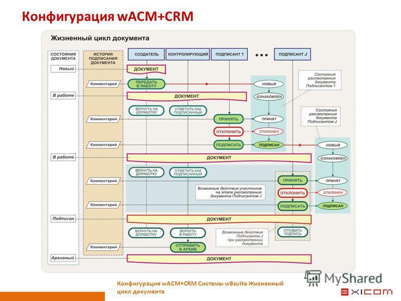 Конфигурация wACM+CRM Конфигурация wACM+CRM Системы wBsuite Жизненный цикл документа
