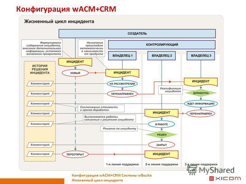 Конфигурация wACM+CRM Конфигурация wACM+CRM Системы wBsuite Жизненный цикл инцидента