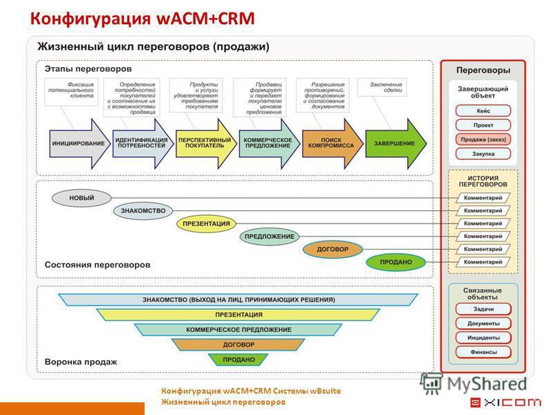 Конфигурация wACM+CRM Конфигурация wACM+CRM Системы wBsuite Жизненный цикл переговоров