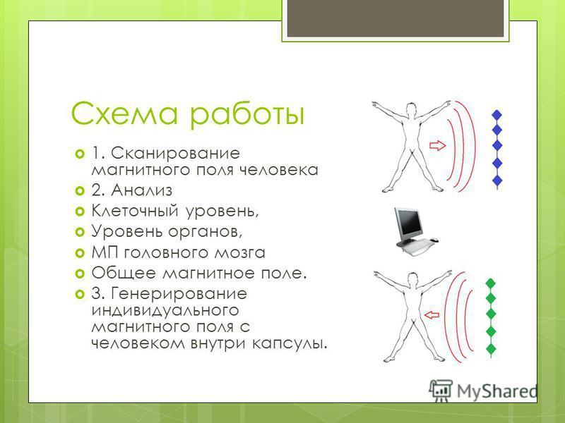 Схема работы 1. Сканирование магнитного поля человека 2. Анализ Клеточный уровень, Уровень органов, МП головного мозга Общее магнитное поле. 3. Генерирование индивидуального магнитного поля с человеком внутри капсулы.