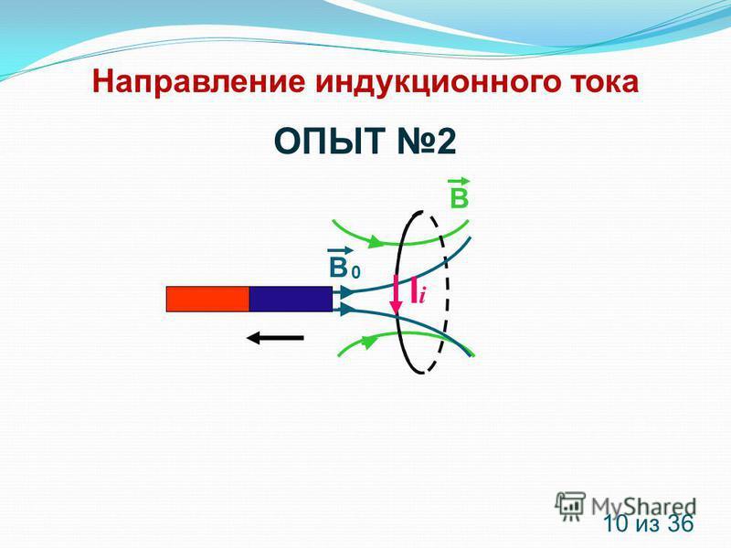 Направление индукционного тока В В 0 IiIi 10 из 36 ОПЫТ 2