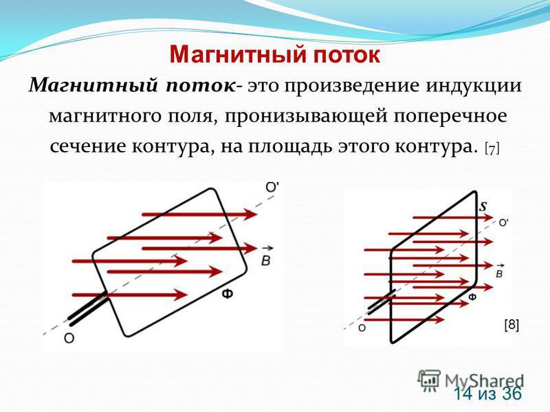 Магнитный поток 14 из 36 Магнитный поток- это произведение индукции магнитного поля, пронизывающей поперечное сечение контура, на площадь этого контура. [7] [8]