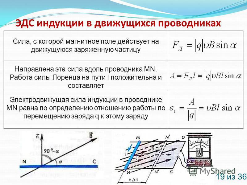 ЭДС индукции в движущихся проводниках 19 из 36 Сила, с которой магнитное поле действует на движущуюся заряженную частицу Направлена эта сила вдоль проводника MN. Работа силы Лоренца на пути l положительна и составляет Электродвижущая сила индукции в
