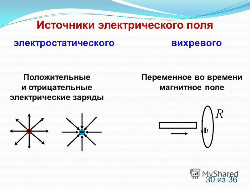 Источники электрического поля вихревогоэлектростатического Положительные и отрицательные электрические заряды Переменное во времени магнитное поле IiIi 30 из 36