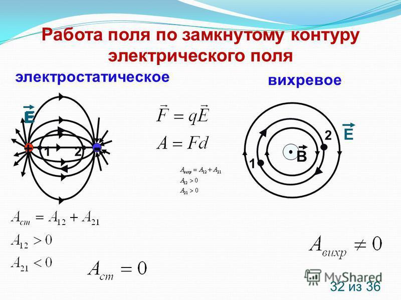 электрического поля вихревое электростатическое Работа поля по замкнутому контуру + - 12 Е Е Е 1 2 В 32 из 36