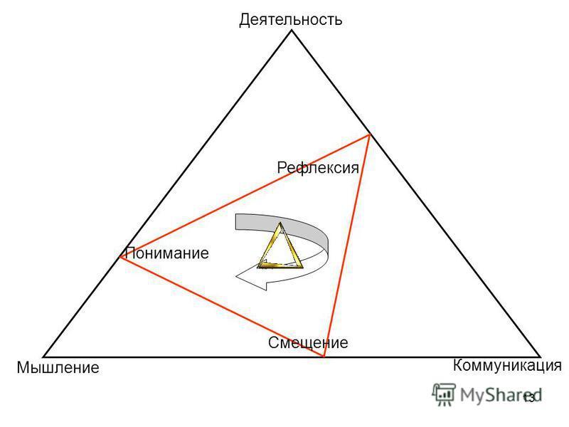 Мышление Коммуникация Рефлексия Понимание Смещение Деятельность 13
