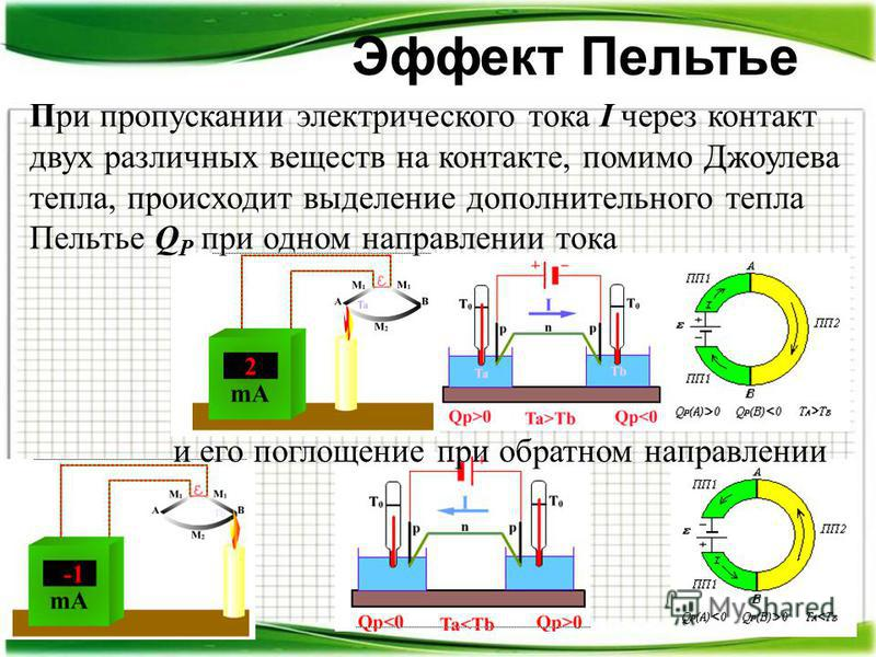 Эффект Пельтье При пропускании электрического тока I через контакт двух различных веществ на контакте, помимо Джоулева тепла, происходит выделение дополнительного тепла Пельтье Q P при одном направлении тока и его поглощение при обратном направлении