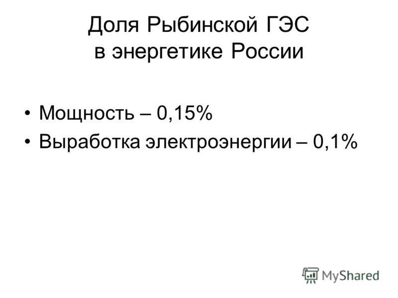 Доля Рыбинской ГЭС в энергетике России Мощность – 0,15% Выработка электроэнергии – 0,1%