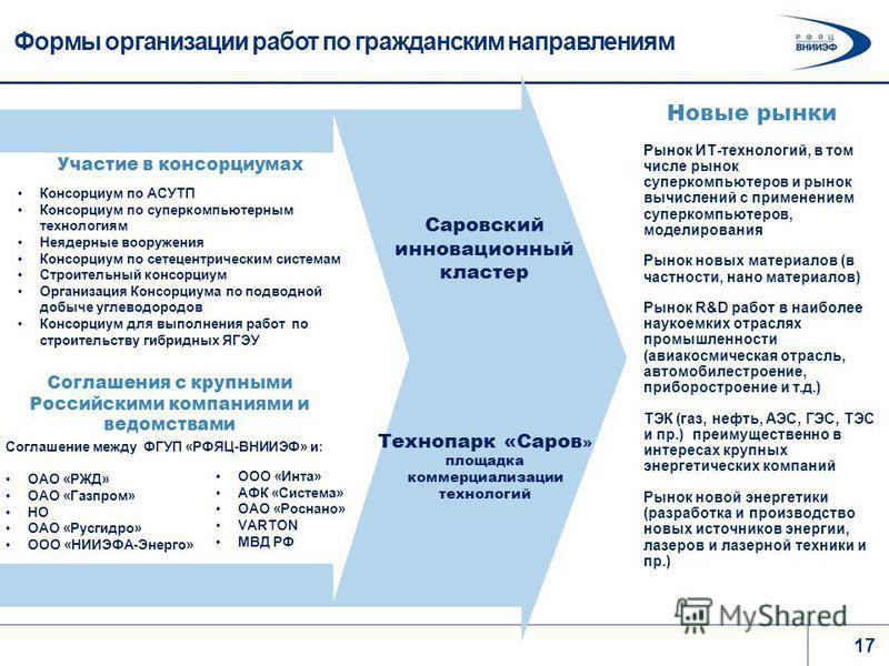 17 Формы организации работ по гражданским направлениям Участие в консорциумах Соглашения с крупными Российскими компаниями и ведомствами Консорциум по АСУТП Консорциум по суперкомпьютерным технологиям Неядерные вооружения Консорциум по сетецентрическ