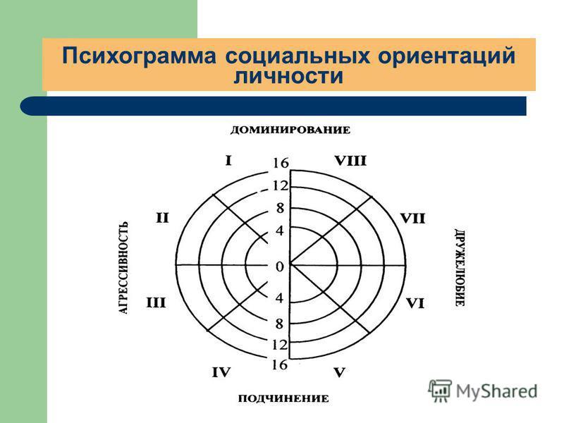 Психограмма социальных ориентаций личности