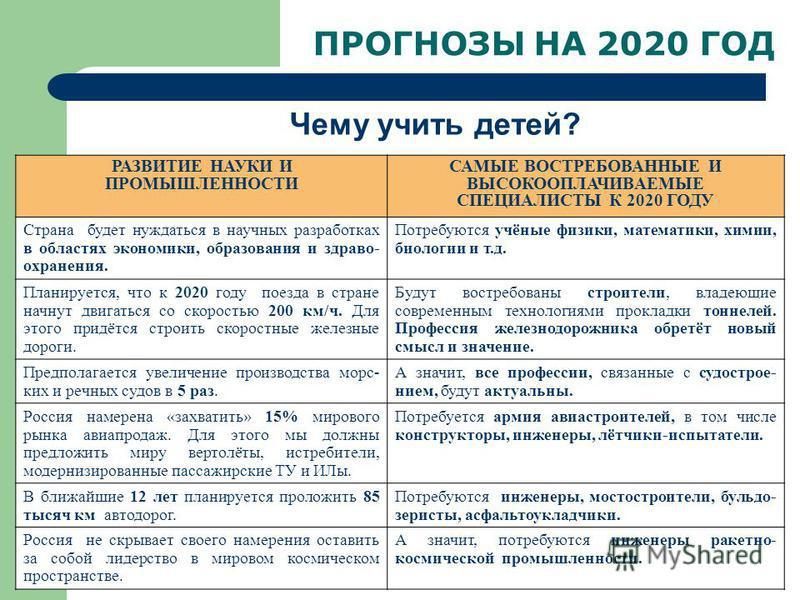 ПРОГНОЗЫ НА 2020 ГОД Чему учить детей? РАЗВИТИЕ НАУКИ И ПРОМЫШЛЕННОСТИ САМЫЕ ВОСТРЕБОВАННЫЕ И ВЫСОКООПЛАЧИВАЕМЫЕ СПЕЦИАЛИСТЫ К 2020 ГОДУ Страна будет нуждаться в научных разработках в областях экономики, образования и здраво- охранения. Потребуются у