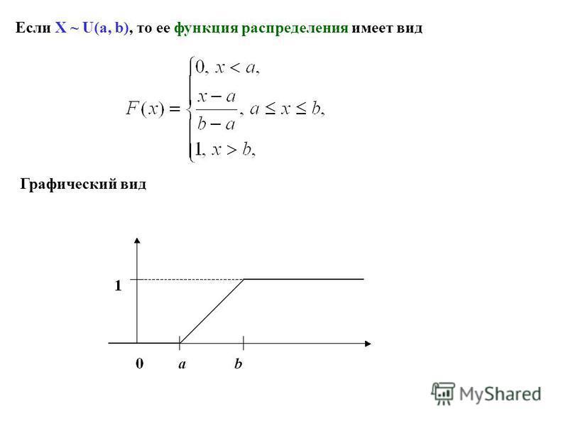 Если X ~ U(a, b), то ее функция распределения имеет вид Графический вид