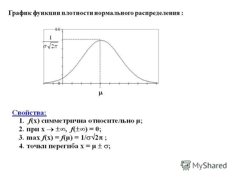 График функции плотности нормального распределения :