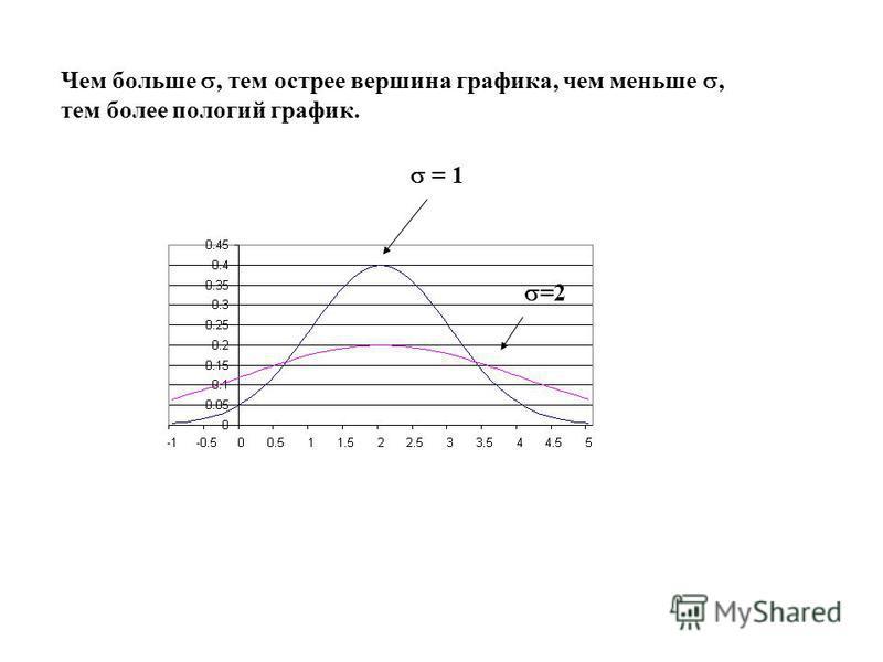 = 1 =2 Чем больше, тем острее вершина графика, чем меньше, тем более пологий график.