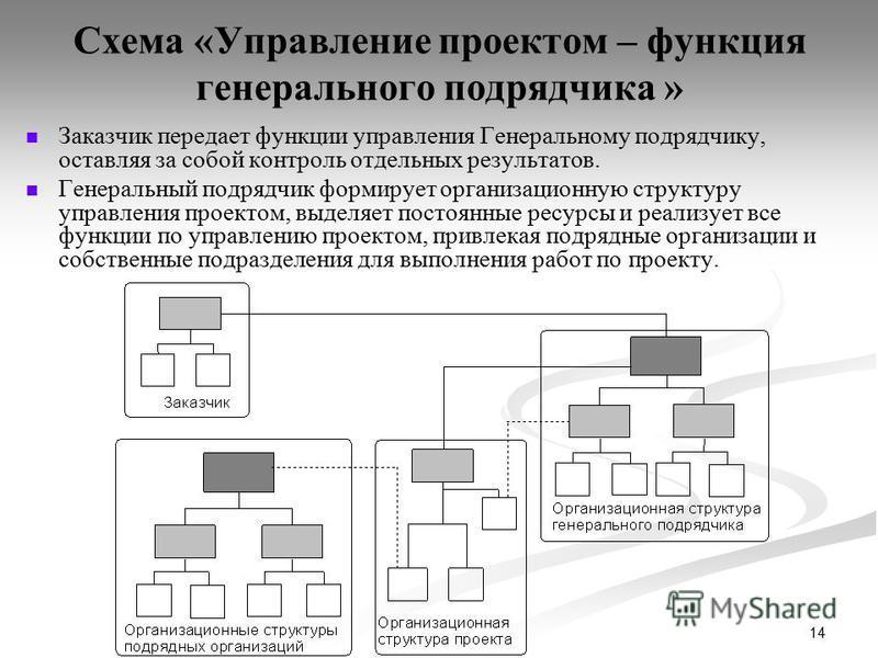 14 Схема «Управление проектом