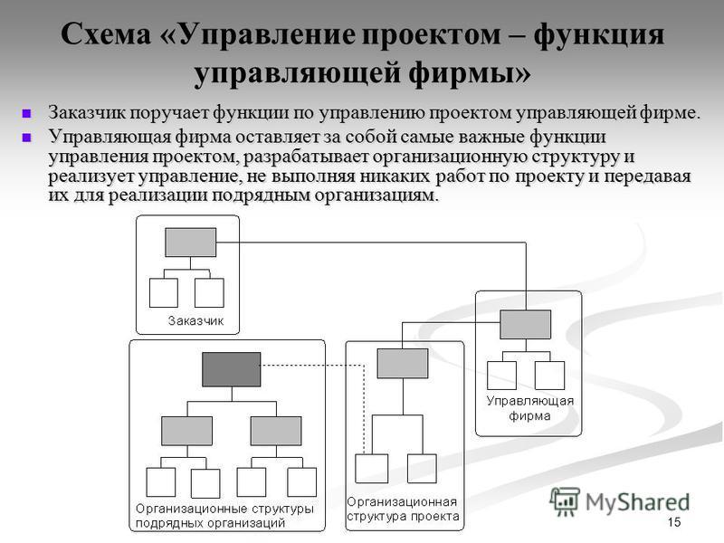 15 Схема «Управление проектом – функция управляющей фирмы» Заказчик поручает функции по управлению проектом управляющей фирме. Заказчик поручает функции по управлению проектом управляющей фирме. Управляющая фирма оставляет за собой самые важные функц