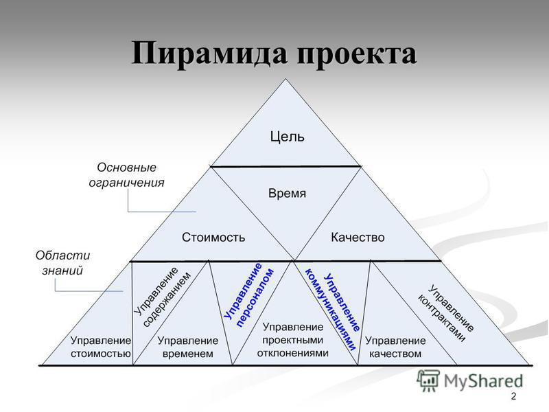 2 Пирамида проекта