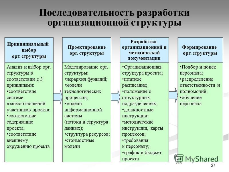 27 Последовательность разработки организационной структуры Принципиальный выбор орг. структуры Анализ и выбор орг. структуры в соответствии с 3 принципами: соответствие системе взаимоотношений участников проекта; соответствие содержанию проекта; соот